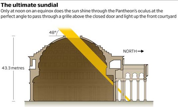 10 Facts About The Pantheon Rome Guide The Pantheon Interiors Inside Ideas Interiors design about Everything [magnanprojects.com]